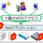 「Webサイト負荷試験の重要性と進め方」を公開しました