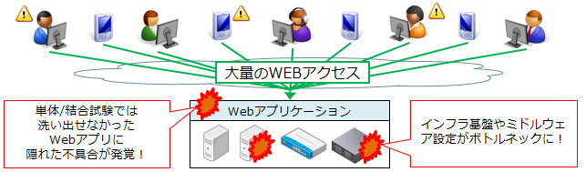 webappli-manyaccess