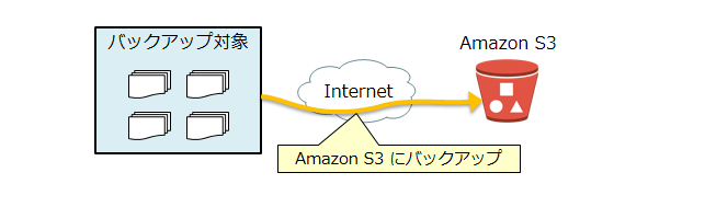 remote-backup-s3_201402