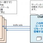 サーバーの構成状態をコードで管理できる自動化ツール「Chef」のご紹介