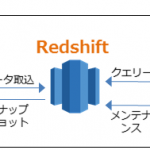 ビッグデータ分析基盤 Amazon Redshift の利用
