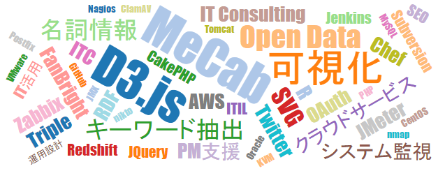 wordcloud_201410
