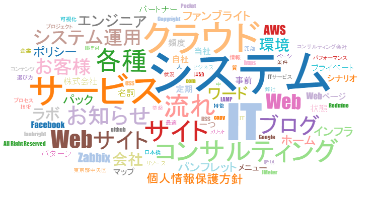 download-wordcloud