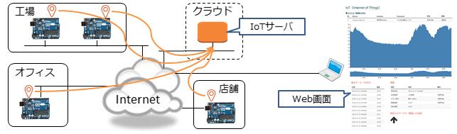 IoT_201412