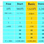 IoTサービス、プランと月額を改定