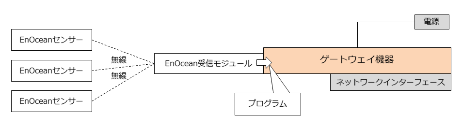 enocean-basic-system-gateway