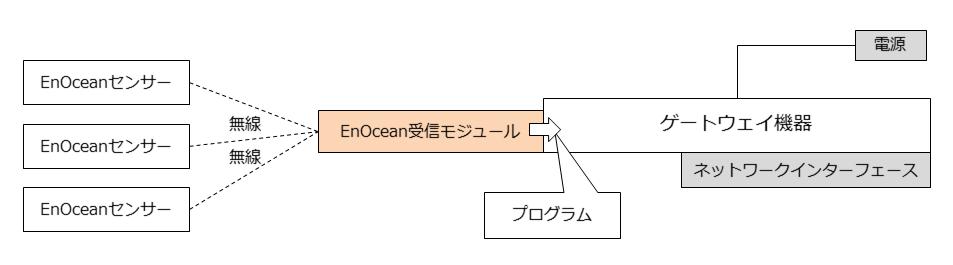 enocean-basic-system-receiver