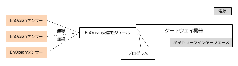 enocean-basic-system-sensor