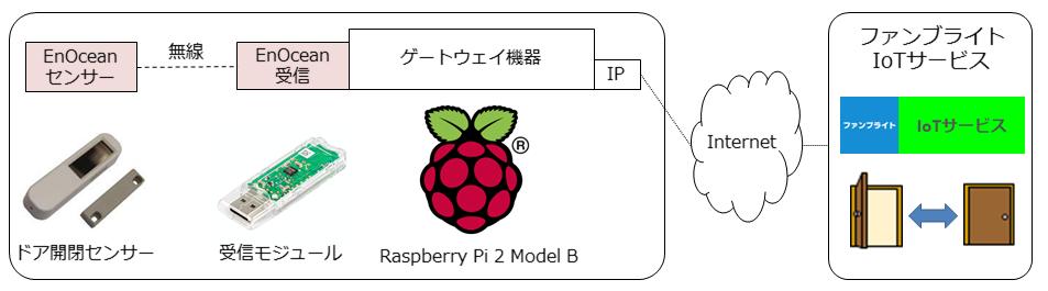 enocean-raspberrypi-fanbright-saas