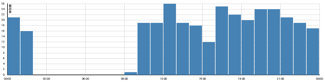 hourcount-graph