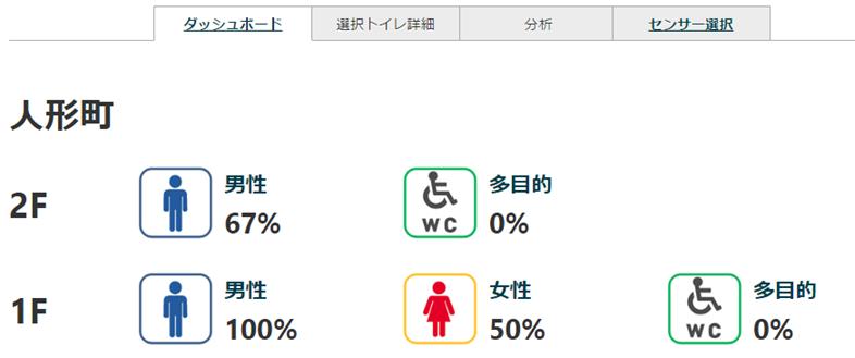 toilet_dashboard