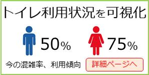トイレ利用状況を可視化
