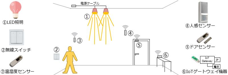 manage-ledcontrol-layout