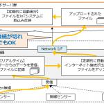 間欠通信モードに対応(3GやWiFiが切断されやすい環境向け)