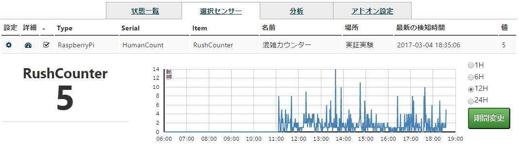 rushcounter_select