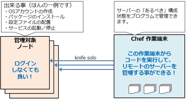 chef-solo_201403