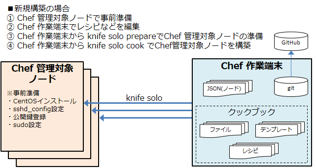 chef-summary_201403