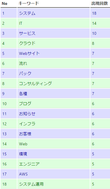 ex_keyword_list_201410