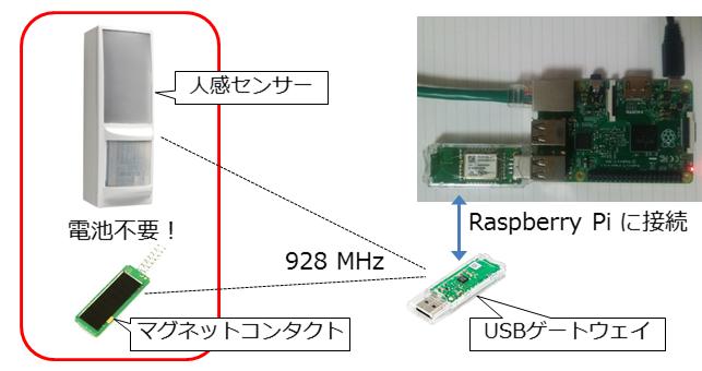 Raspberry-EnOcean