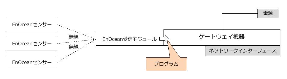 enocean-basic-system-program