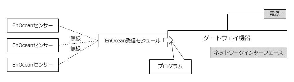 enocean-basic-system