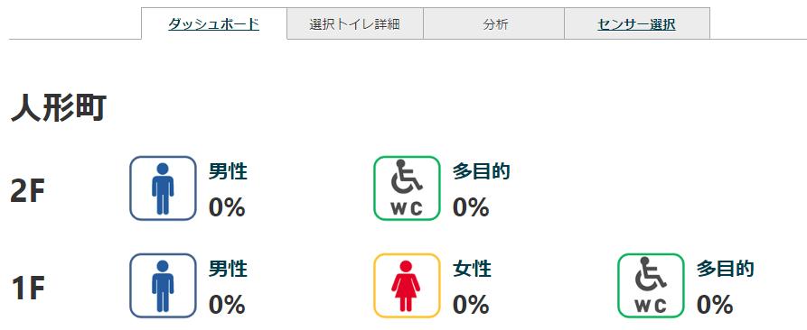 toilet_dashboard_allzero