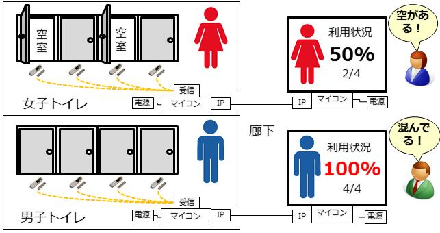simple-signage