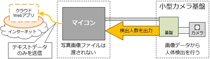 RushCounter_mechanism