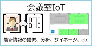 会議室IoT