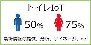 トイレIoT