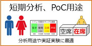 短期分析、PoC用途