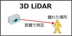 混雑人数や通行人数を3D LiDAR装置を使って自動カウント