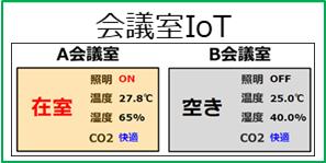 会議室の利用状況や温度・湿度・CO2濃度などを計測して活用