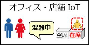 オフィスや店舗のトイレ満空情報や滞在者数などを計測し、活用可能