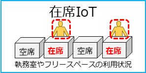 執務室やワークスペースの在席状況を計測し、活用可能