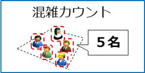 指定エリアに居る人数をカウント、混雑状況や滞在者数を計測する用途