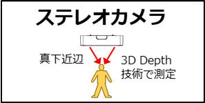 人数カウントに特化したステレオカメラ(3D Depth)を使って、高い精度で通行人数を計測