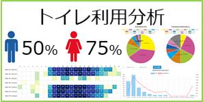 トイレ個室の利用に関する詳細な分析データが確認可能