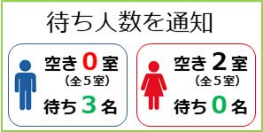 トイレの空きを待っている人がいる事をスマホ画面やサイネージに表示
