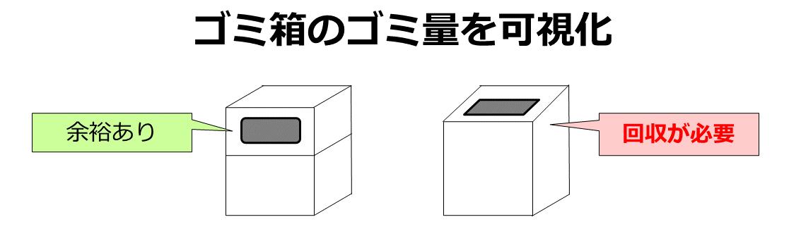 ゴミ箱のゴミ量を可視化
