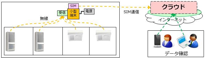 会議室IoTのセンサとIoTゲートウェイ機器